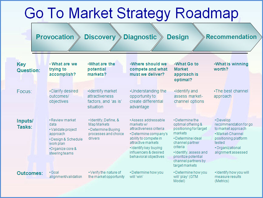 GoToMarketStrategyRoadmapJpg   Product Development